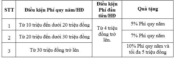 bvnt-tang-phi-bao-hiem-tren-facebook-dieu-kien