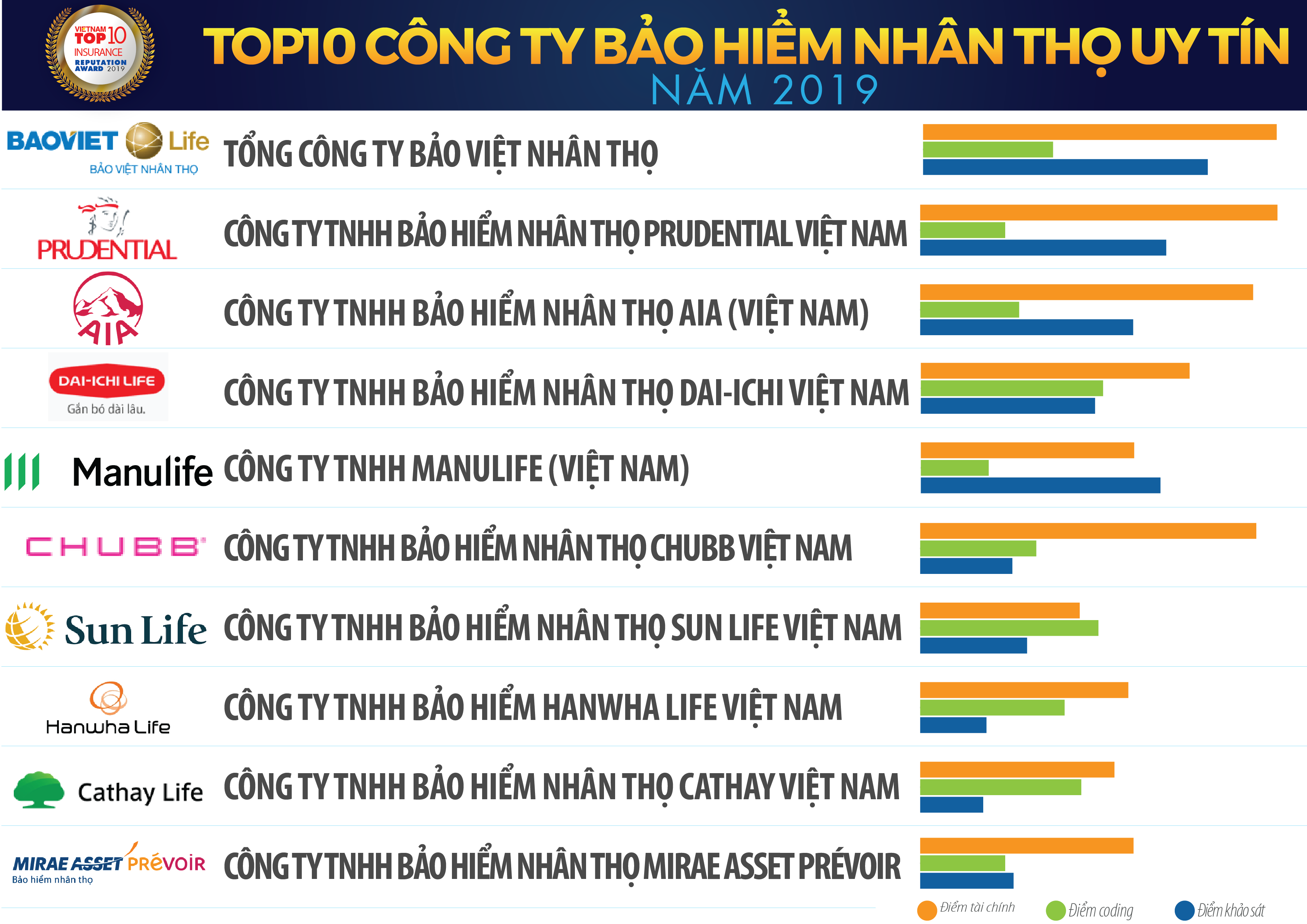 bvnt-dung-dau-danh-sach-top-10-cong-ty-bap-hiem-nhan-tho-uy-tin-2019