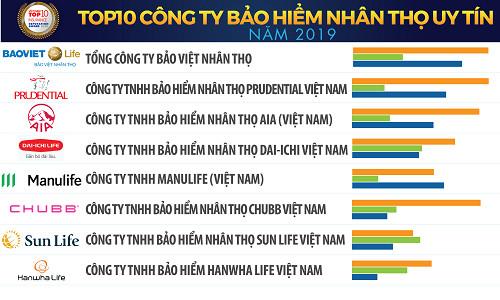Bảo Việt Nhân thọ tự hào là Công ty Bảo hiểm nhân thọ uy tín nhất Việt Nam 2019