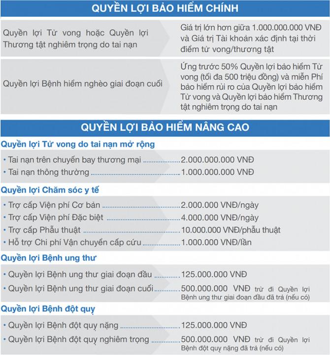 Quyền lợi chính khi đóng biểu phí bảo hiểm an phát cát tường