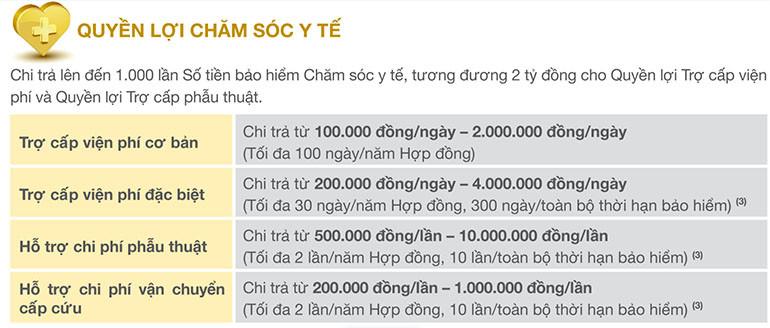 Quyền lợi chăm sóc y tế tại Bảo Việt Nhân thọ