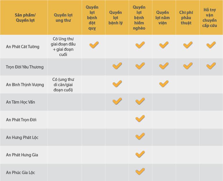 bảng so sánh quyền lợi bảo hiểm nhân thọ khám chữa bệnh