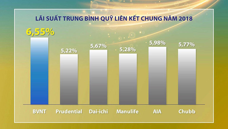 Bảo Việt Nhân Thọ có mức lãi suất quỹ liên kết chung cao nhất 2018
