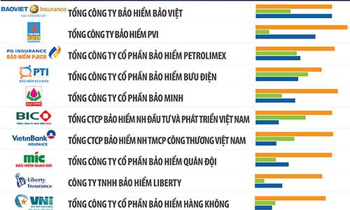 Bảng xếp hạng 10 công ty bảo hiểm nhân thọ tốt nhất Việt Nam 2019