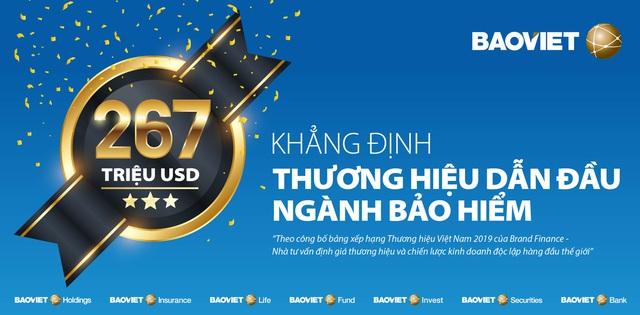 Thương hiệu Bảo Việt được định giá 267 triệu USD