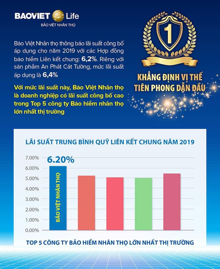 Lãi suất công bố Bảo Việt Nhân thọ 2019