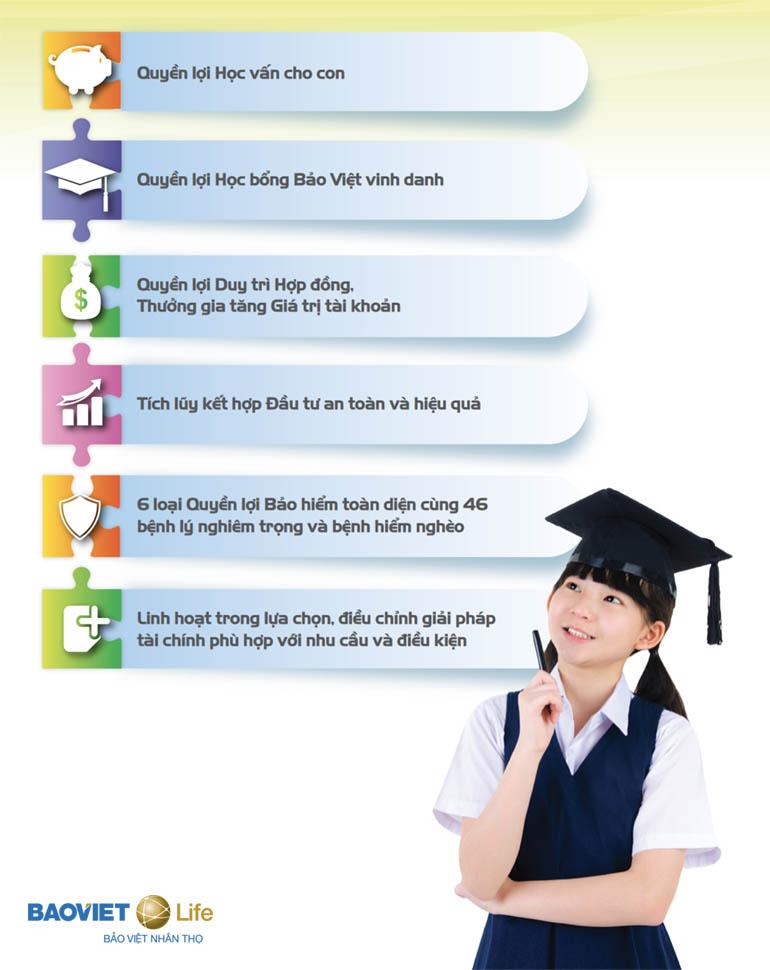 Quyền lợi bảo hiểm giáo dục An Tâm Học Vấn