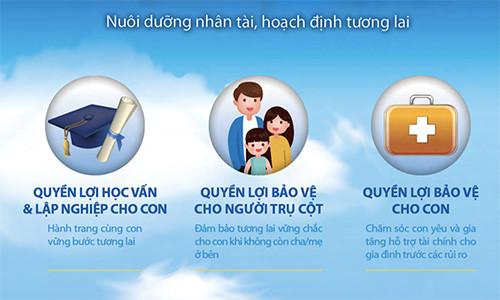 Bảo hiểm nhân thọ giáo dục của Bảo Việt Nhân Thọ