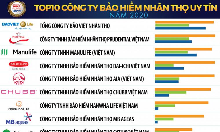 """Bảo Việt Nhân Thọ tiếp tục dẫn đầu top 10 """"Công ty bảo hiểm nhân thọ uy tín năm 2020"""""""